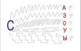 Авторская методика автоматизации звуков у детей и взрослых