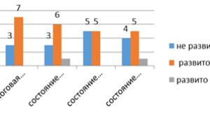 Проблема формирования операций фонематического анализа и синтеза у дошкольников с фонетико-фонематическим недоразвитием и общим недоразвитием речи III уровня