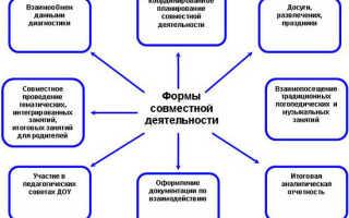 Взаимодействие учителя-логопеда, музыкального руководителя и воспитателя