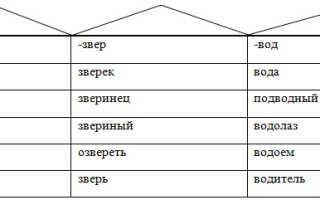 Состав слова, корень слова, однокоренные слова – конспект занятия